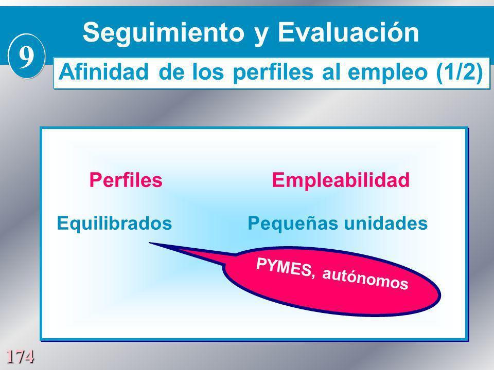 174 Perfiles Empleabilidad Equilibrados Pequeñas unidades Perfiles Empleabilidad Equilibrados Pequeñas unidades PYMES, autónomos Seguimiento y Evaluac