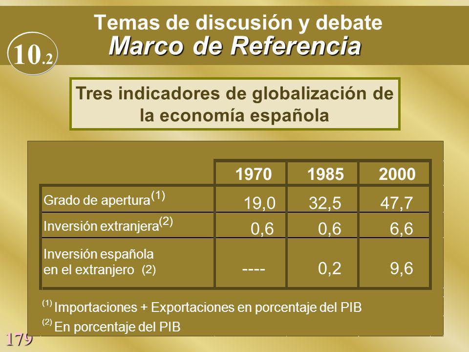 179 Marco de Referencia Temas de discusión y debate Marco de Referencia 197019852000 Grado de apertura (1) 19,032,547,7 Inversión extranjera (2) 0,6 6
