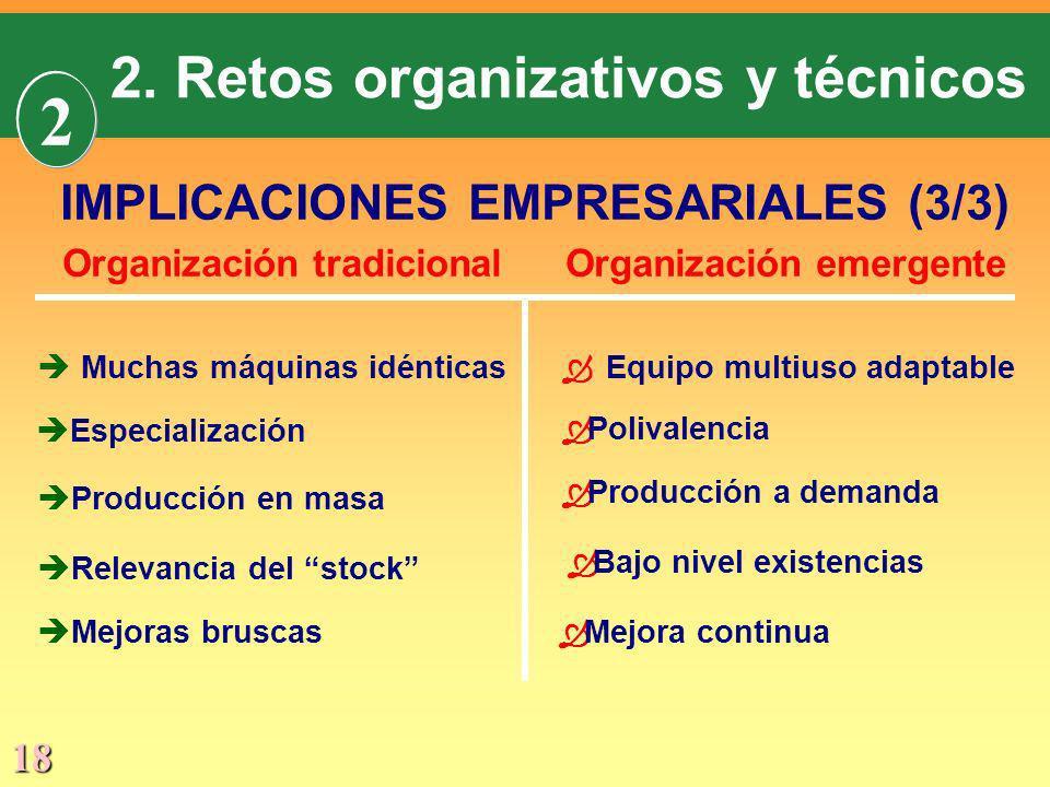 18 IMPLICACIONES EMPRESARIALES (3/3) Organización tradicionalOrganización emergente Equipo multiuso adaptableèMuchas máquinas idénticas è Especializac