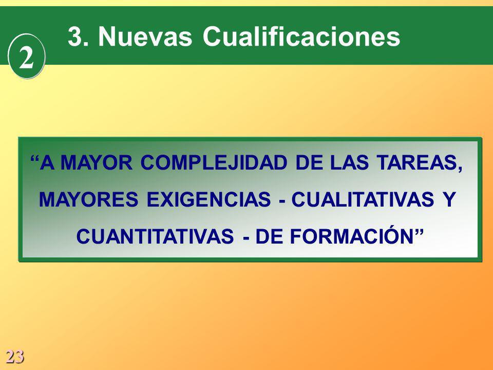 23 3. Nuevas Cualificaciones 2 A MAYOR COMPLEJIDAD DE LAS TAREAS, MAYORES EXIGENCIAS - CUALITATIVAS Y CUANTITATIVAS - DE FORMACIÓN