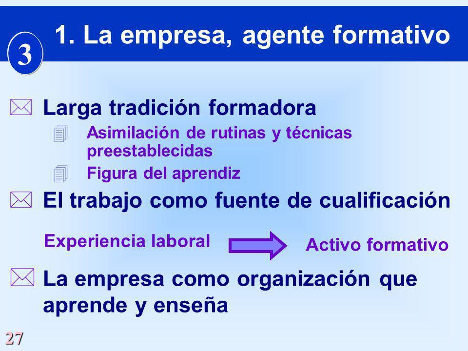 27 *Larga tradición formadora 4 Asimilación de rutinas y técnicas preestablecidas 4 Figura del aprendiz * La empresa como organización que aprende y e
