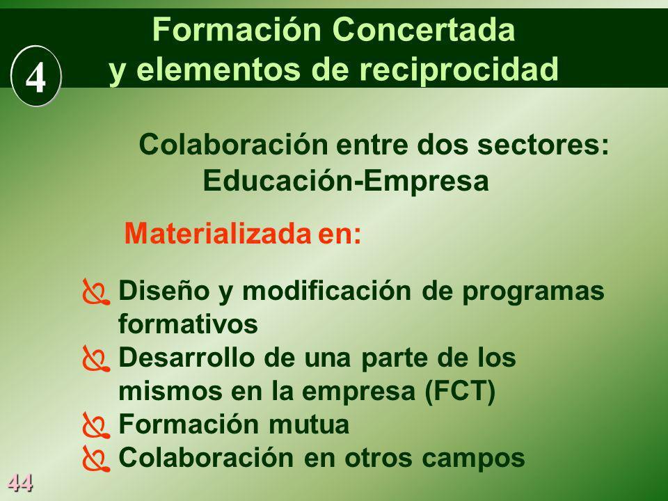 44 Formación Concertada y elementos de reciprocidad Colaboración entre dos sectores: Educación-Empresa Materializada en: Diseño y modificación de prog
