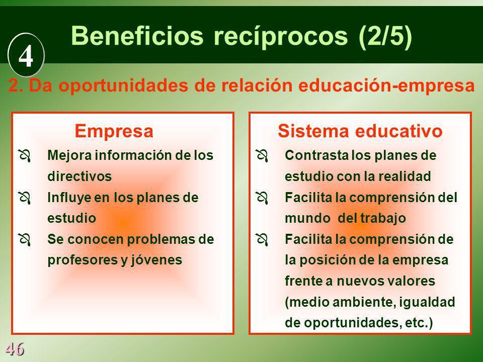46 Empresa Mejora información de los directivos Influye en los planes de estudio Se conocen problemas de profesores y jóvenes Sistema educativo Contra