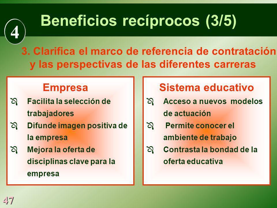 47 Empresa Facilita la selección de trabajadores Difunde imagen positiva de la empresa Mejora la oferta de disciplinas clave para la empresa Sistema e