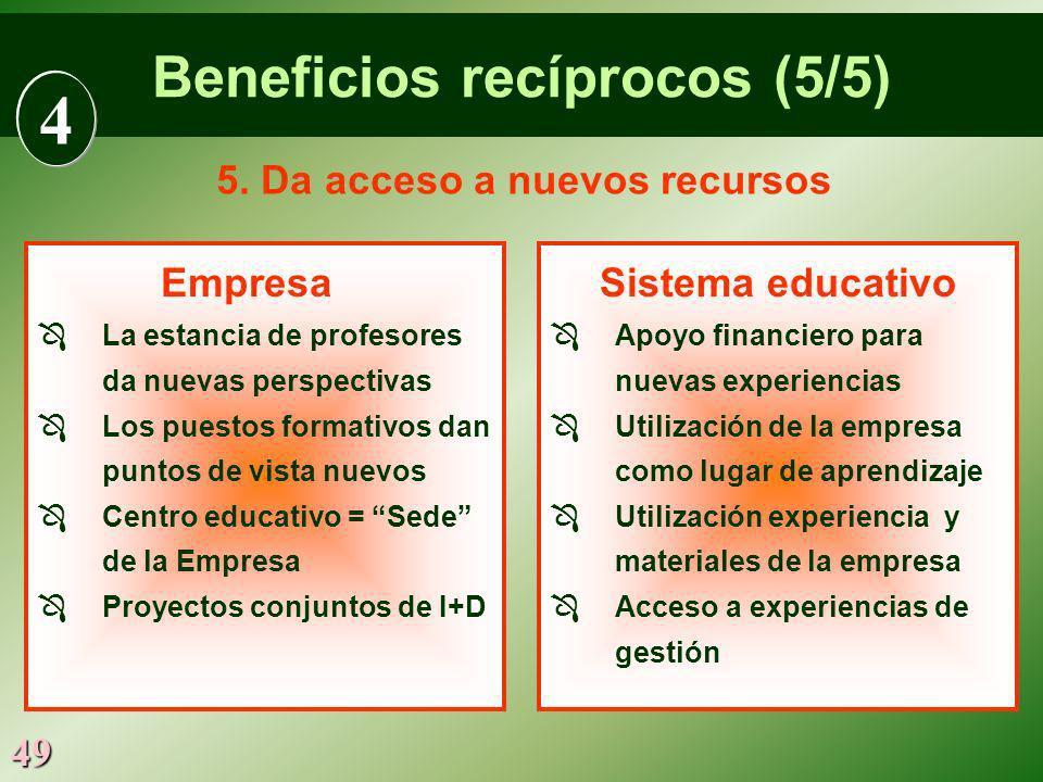 49 Empresa La estancia de profesores da nuevas perspectivas Los puestos formativos dan puntos de vista nuevos Centro educativo = Sede de la Empresa Pr