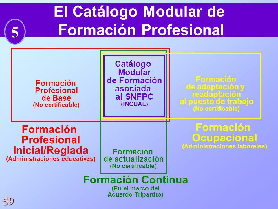 59 El Catálogo Modular de Formación Profesional Formación Profesional Inicial/Reglada (Administraciones educativas) Formación Profesional de Base (No