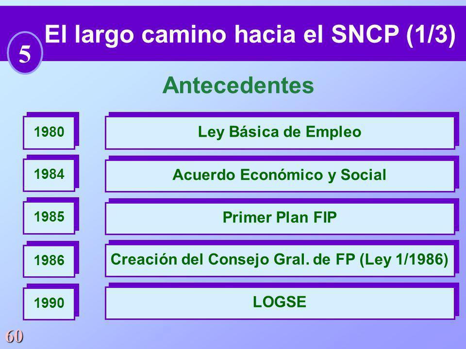 60 El largo camino hacia el SNCP (1/3) 5 Antecedentes Ley Básica de Empleo 1980 Acuerdo Económico y Social 1984 Primer Plan FIP 1985 Creación del Cons