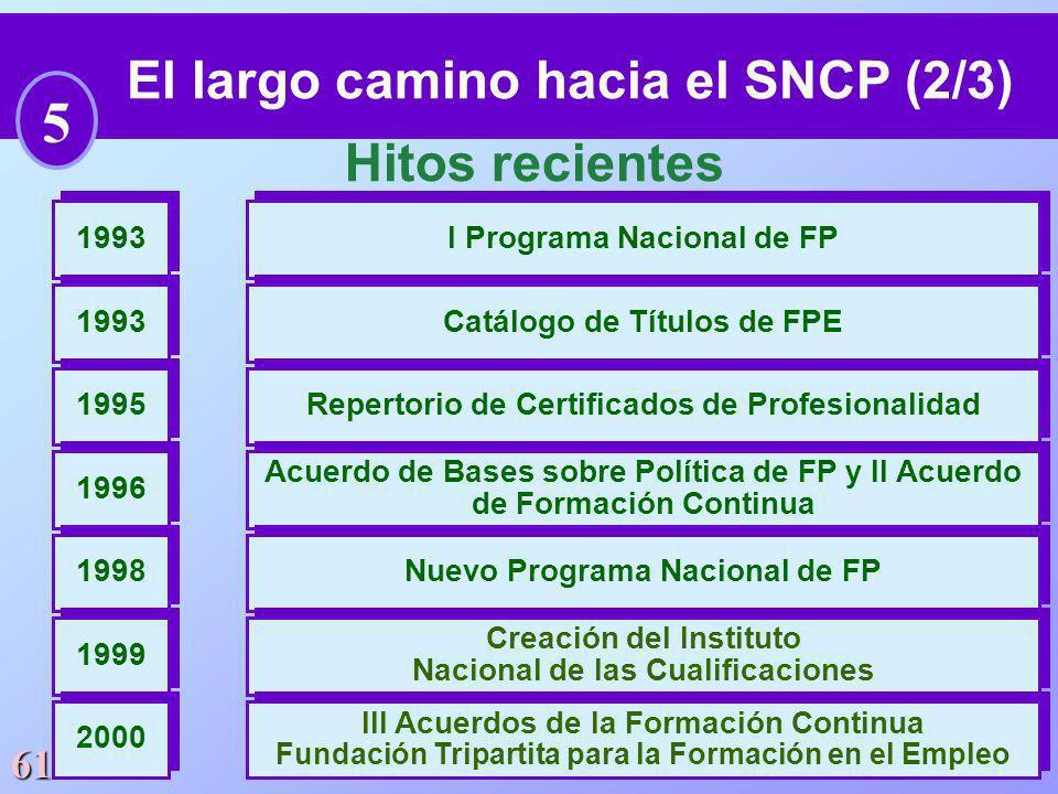 61 El largo camino hacia el SNCP (2/3) 5 Hitos recientes I Programa Nacional de FP 1993 Catálogo de Títulos de FPE 1993 Repertorio de Certificados de