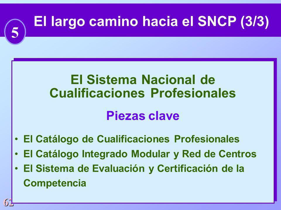 62 El largo camino hacia el SNCP (3/3) 5 El Sistema Nacional de Cualificaciones Profesionales Piezas clave El Catálogo de Cualificaciones Profesionale