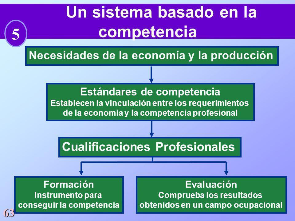 63 Un sistema basado en la competencia Formación Instrumento para conseguir la competencia Necesidades de la economía y la producción Estándares de co