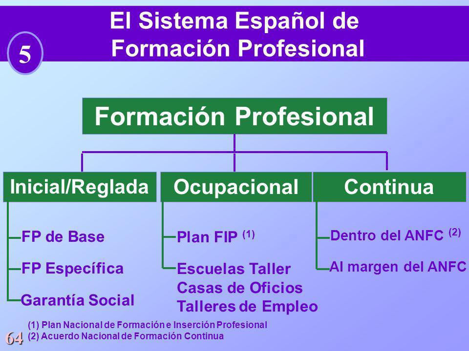 64 El Sistema Español de Formación Profesional 5 Formación Profesional Inicial/Reglada OcupacionalContinua FP de Base FP Específica Garantía Social Pl