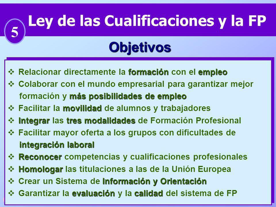 65 Ley de las Cualificaciones y la FP 5 formaciónempleo Relacionar directamente la formación con el empleo Colaborar con el mundo empresarial para gar