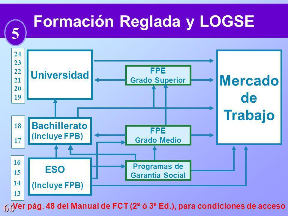 66 Universidad Mercado de Trabajo FPE Grado Superior FPE Grado Medio Programas de Garantía Social 24 23 22 21 20 19 18 17 16 15 14 13 ESO (Incluye FPB