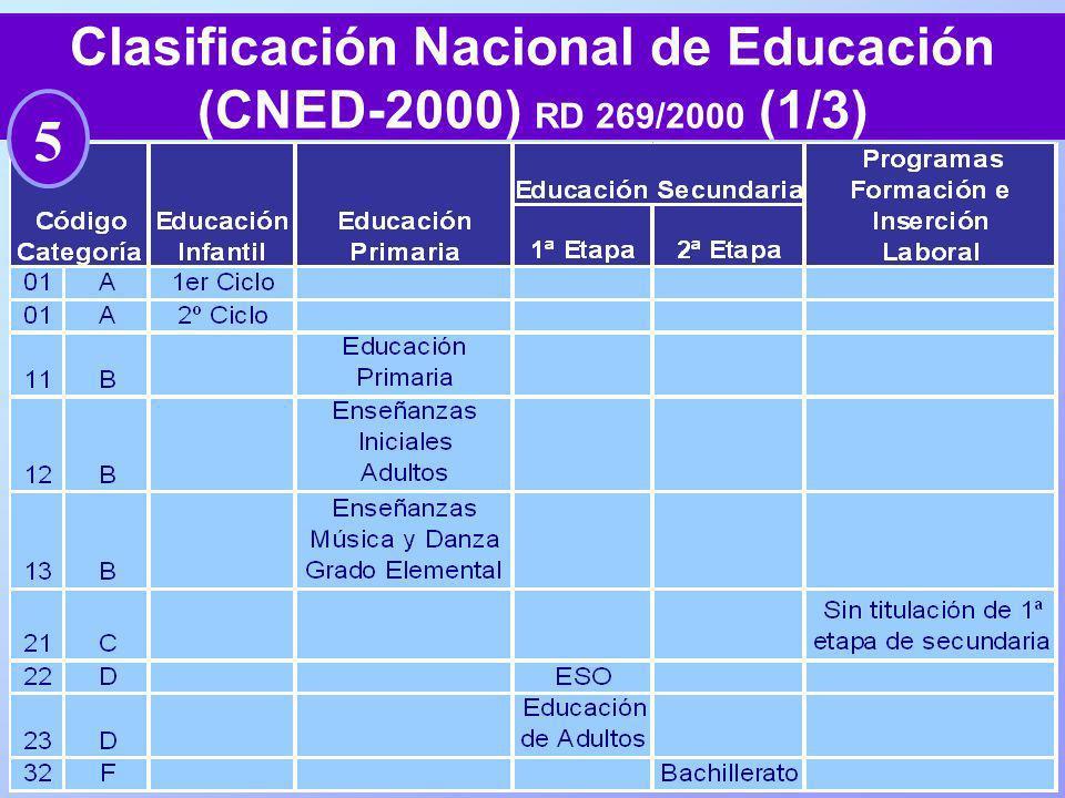 67 Clasificación Nacional de Educación (CNED-2000) RD 269/2000 (1/3) 5