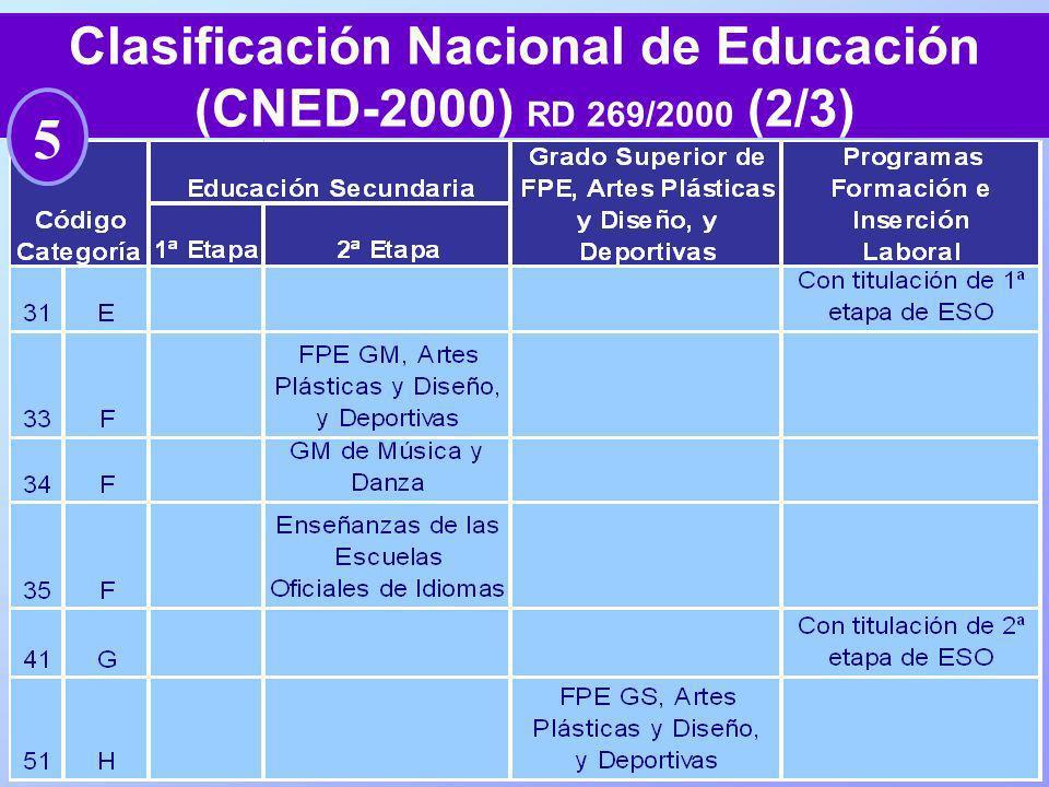 68 Clasificación Nacional de Educación (CNED-2000) RD 269/2000 (2/3) 5