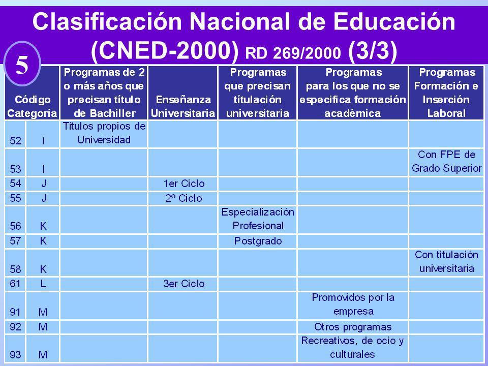 69 Clasificación Nacional de Educación (CNED-2000) RD 269/2000 (3/3) 5