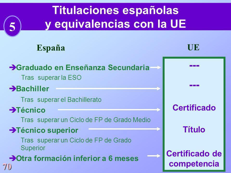 70 èGraduado en Enseñanza Secundaria Tras superar la ESO èBachiller Tras superar el Bachillerato èTécnico Tras superar un Ciclo de FP de Grado Medio è