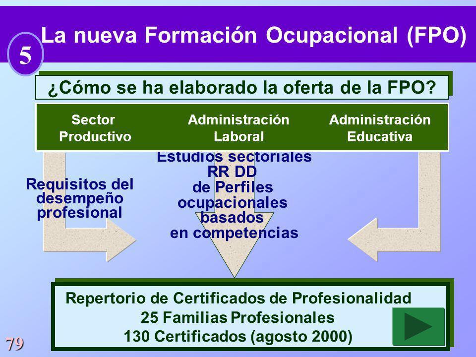 79 ¿Cómo se ha elaborado la oferta de la FPO? La nueva Formación Ocupacional (FPO) Estudios sectoriales RR DD de Perfiles ocupacionales basados en com