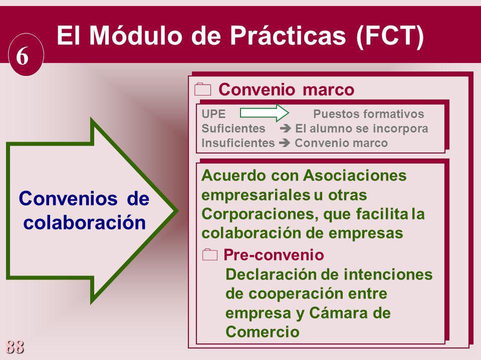 88 Convenios de colaboración El Módulo de Prácticas (FCT) 6 0Convenio marco UPE Puestos formativos Suficientes El alumno se incorpora Insuficientes Co