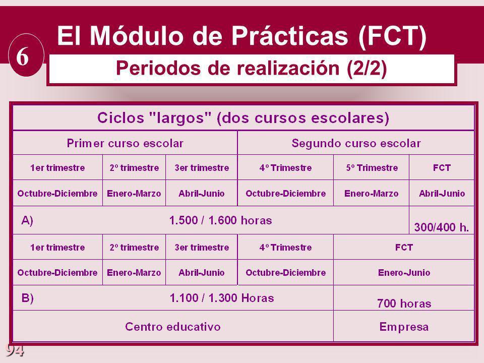 94 El Módulo de Prácticas (FCT) 6 Periodos de realización (2/2)