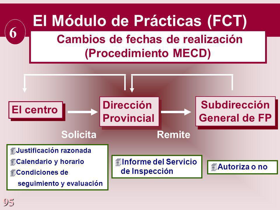 95 El centro Dirección Provincial Dirección Provincial Subdirección General de FP Subdirección General de FP 4Justificación razonada 4Calendario y hor