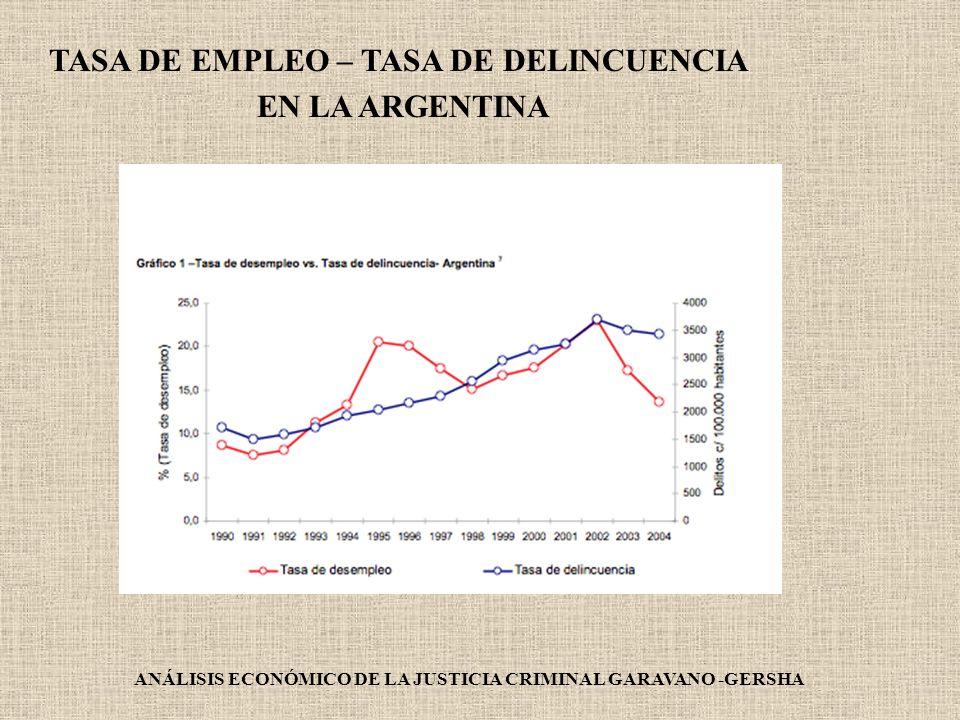 TASA DE EMPLEO – TASA DE DELINCUENCIA EN LA ARGENTINA ANÁLISIS ECONÓMICO DE LA JUSTICIA CRIMINAL GARAVANO -GERSHA