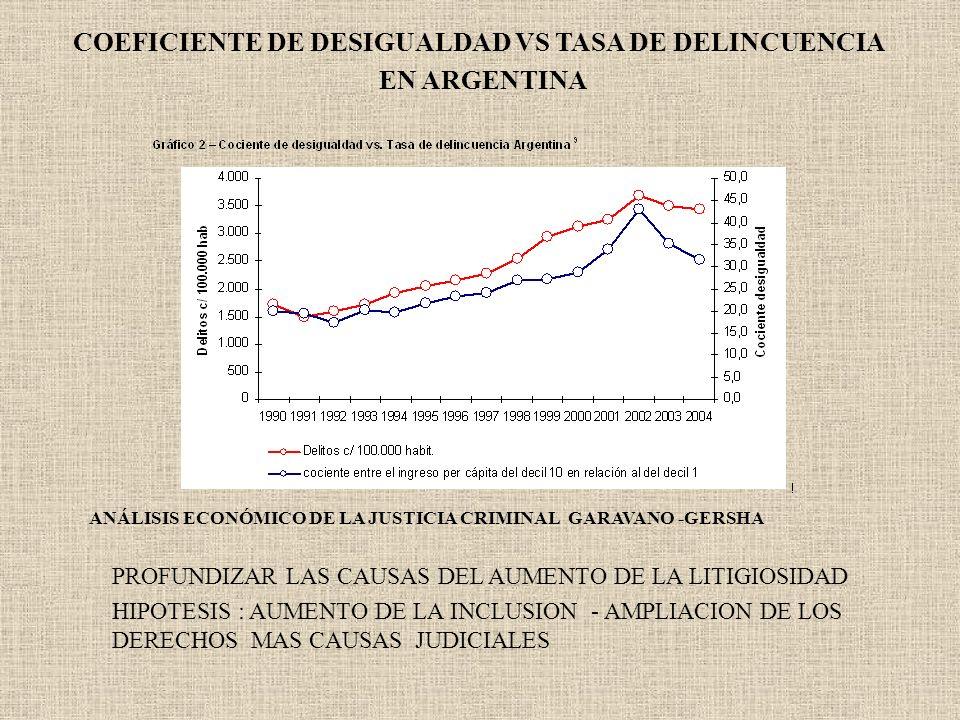 COEFICIENTE DE DESIGUALDAD VS TASA DE DELINCUENCIA EN ARGENTINA PROFUNDIZAR LAS CAUSAS DEL AUMENTO DE LA LITIGIOSIDAD HIPOTESIS : AUMENTO DE LA INCLUS