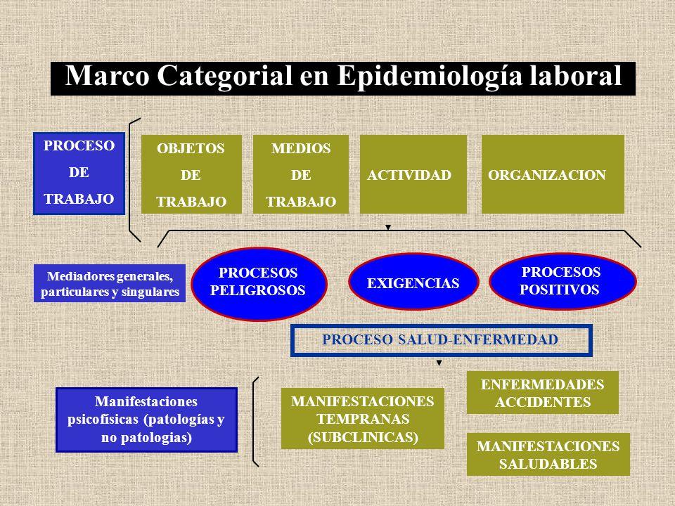 Marco Categorial en Epidemiología laboral OBJETOS DE TRABAJO MEDIOS DE TRABAJO ACTIVIDAD ORGANIZACION PROCESO DE TRABAJO MANIFESTACIONES TEMPRANAS (SU