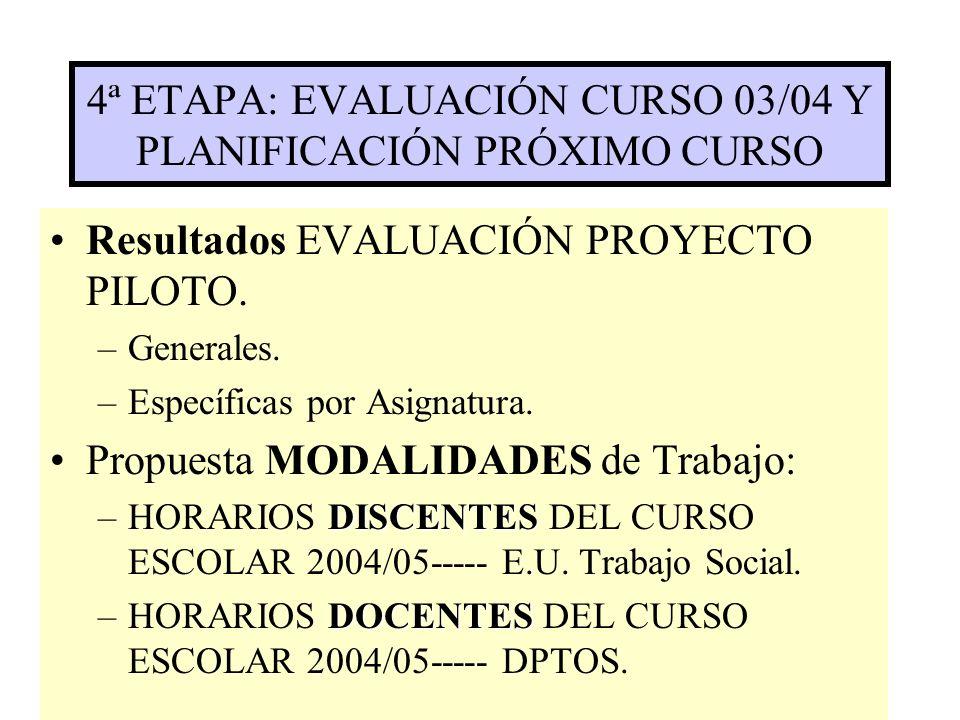 4ª ETAPA: EVALUACIÓN CURSO 03/04 Y PLANIFICACIÓN PRÓXIMO CURSO Resultados EVALUACIÓN PROYECTO PILOTO.