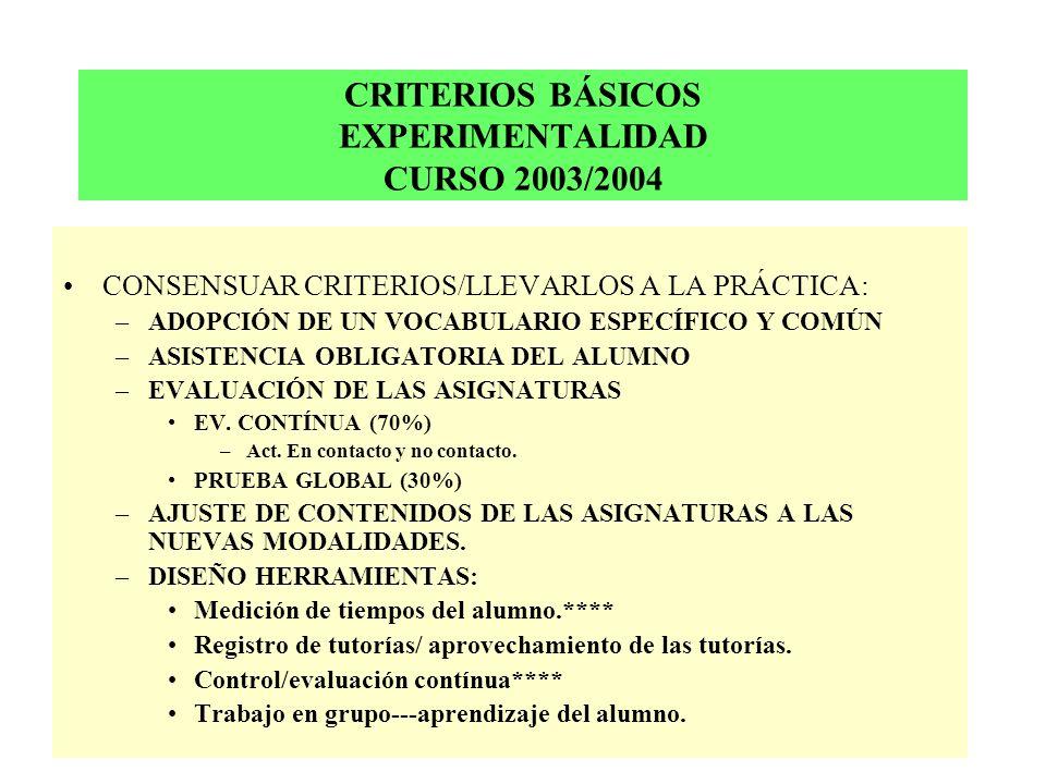 CRITERIOS BÁSICOS EXPERIMENTALIDAD CURSO 2003/2004 CONSENSUAR CRITERIOS/LLEVARLOS A LA PRÁCTICA: –ADOPCIÓN DE UN VOCABULARIO ESPECÍFICO Y COMÚN –ASISTENCIA OBLIGATORIA DEL ALUMNO –EVALUACIÓN DE LAS ASIGNATURAS EV.
