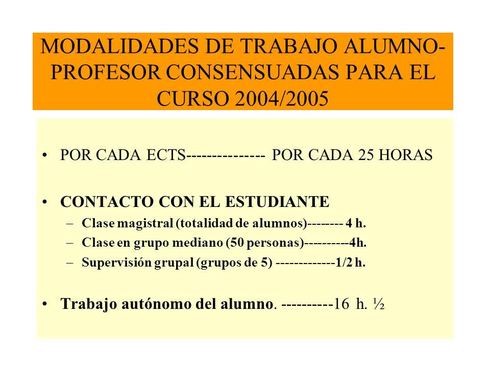MODALIDADES DE TRABAJO ALUMNO- PROFESOR CONSENSUADAS PARA EL CURSO 2004/2005 POR CADA ECTS--------------- POR CADA 25 HORAS CONTACTO CON EL ESTUDIANTE –Clase magistral (totalidad de alumnos)-------- 4 h.