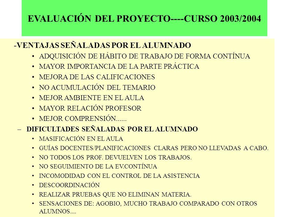 EVALUACIÓN DEL PROYECTO----CURSO 2003/2004 -VENTAJAS SEÑALADAS POR EL ALUMNADO ADQUISICIÓN DE HÁBITO DE TRABAJO DE FORMA CONTÍNUA MAYOR IMPORTANCIA DE LA PARTE PRÁCTICA MEJORA DE LAS CALIFICACIONES NO ACUMULACIÓN DEL TEMARIO MEJOR AMBIENTE EN EL AULA MAYOR RELACIÓN PROFESOR MEJOR COMPRENSIÓN......