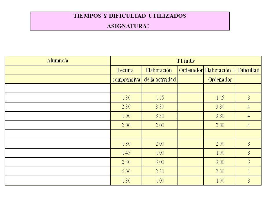 TIEMPOS Y DIFICULTAD UTILIZADOS ASIGNATURA :