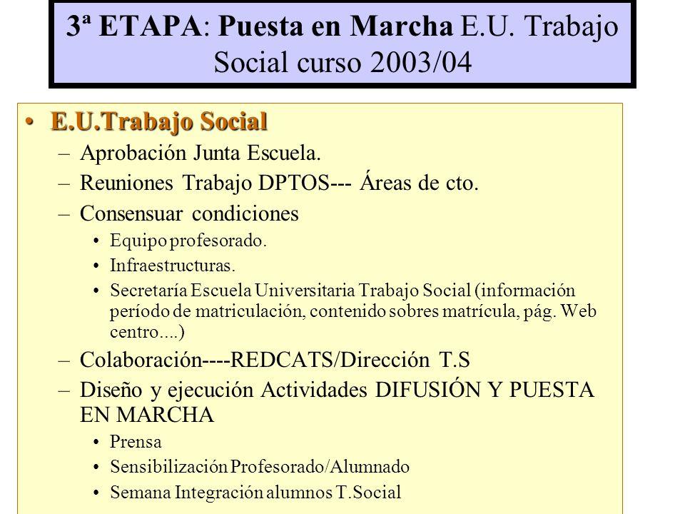 3ª ETAPA: Puesta en Marcha E.U.