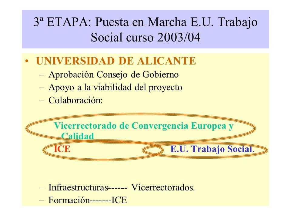 UNIVERSIDAD DE ALICANTE –Aprobación Consejo de Gobierno –Apoyo a la viabilidad del proyecto –Colaboración: Vicerrectorado de Convergencia Europea y Calidad ICE E.U.