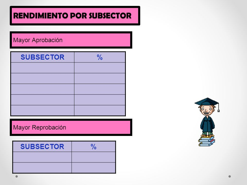 RENDIMIENTO POR SUBSECTOR SUBSECTOR% Mayor Aprobación Mayor Reprobación SUBSECTOR%