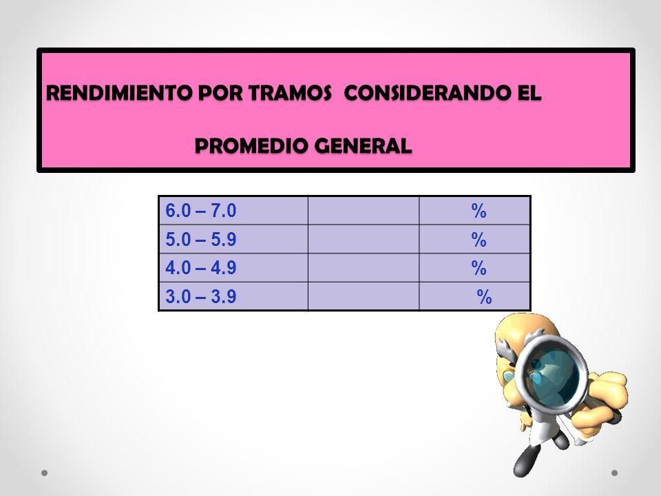 RENDIMIENTO POR TRAMOS CONSIDERANDO EL PROMEDIO GENERAL 6.0 – 7.0 % 5.0 – 5.9 % 4.0 – 4.9 % 3.0 – 3.9 %