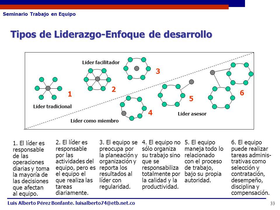 Seminario Trabajo en Equipo Luis Alberto Pérez Bonfante. luisalberto74@etb.net.co 33 Tipos de Liderazgo-Enfoque de desarrollo Líder tradicional Líder