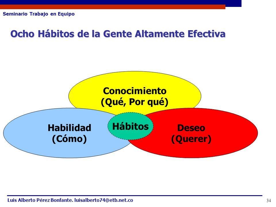 Seminario Trabajo en Equipo Luis Alberto Pérez Bonfante. luisalberto74@etb.net.co 34 Ocho Hábitos de la Gente Altamente Efectiva Conocimiento (Qué, Po