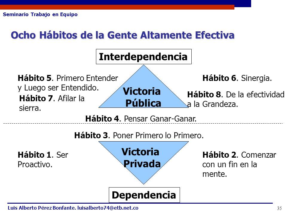 Seminario Trabajo en Equipo Luis Alberto Pérez Bonfante. luisalberto74@etb.net.co 35 Ocho Hábitos de la Gente Altamente Efectiva Interdependencia Vict