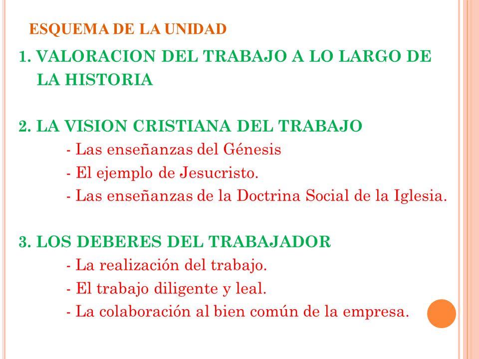 ESQUEMA DE LA UNIDAD 1.VALORACION DEL TRABAJO A LO LARGO DE LA HISTORIA 2.