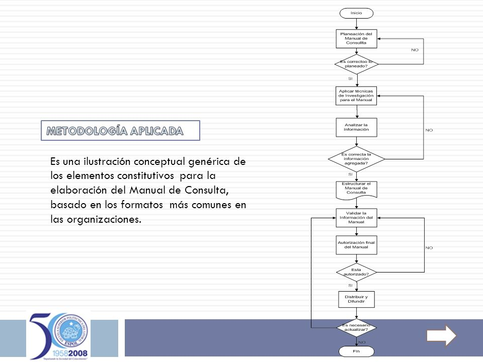 Es una ilustración conceptual genérica de los elementos constitutivos para la elaboración del Manual de Consulta, basado en los formatos más comunes e
