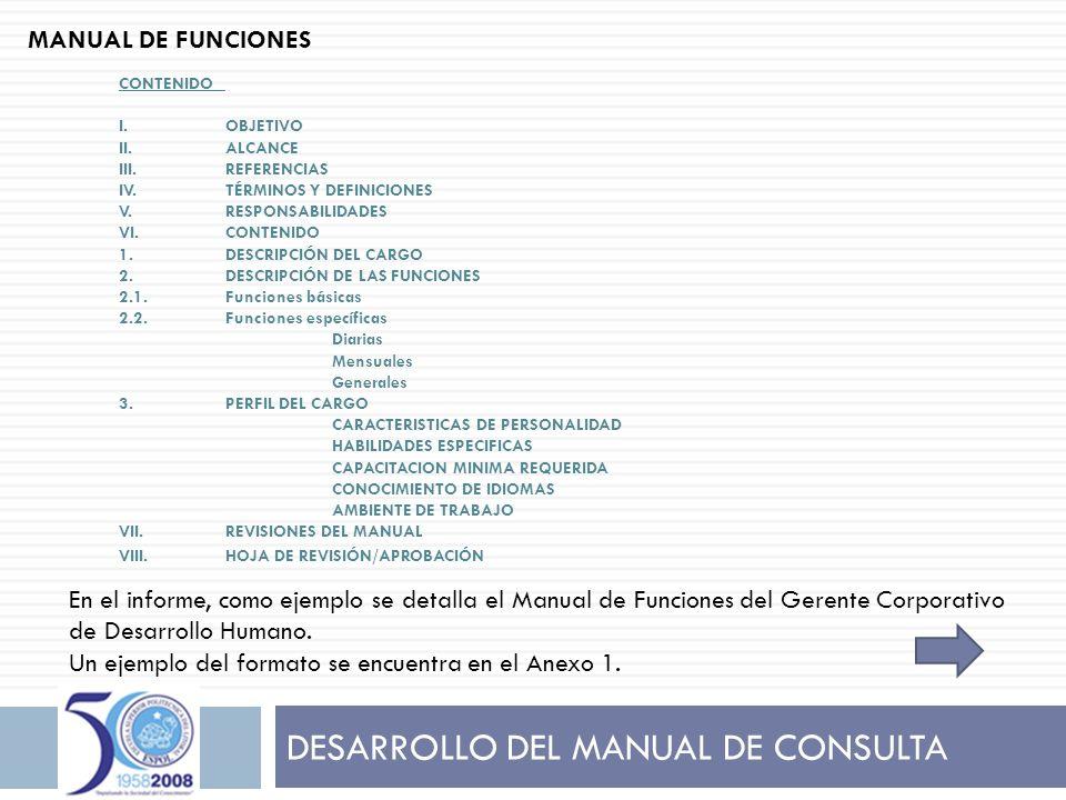 DESARROLLO DEL MANUAL DE CONSULTA CONTENIDO I.OBJETIVO II.ALCANCE III.REFERENCIAS IV.TÉRMINOS Y DEFINICIONES V.RESPONSABILIDADES VI.CONTENIDO 1.DESCRI