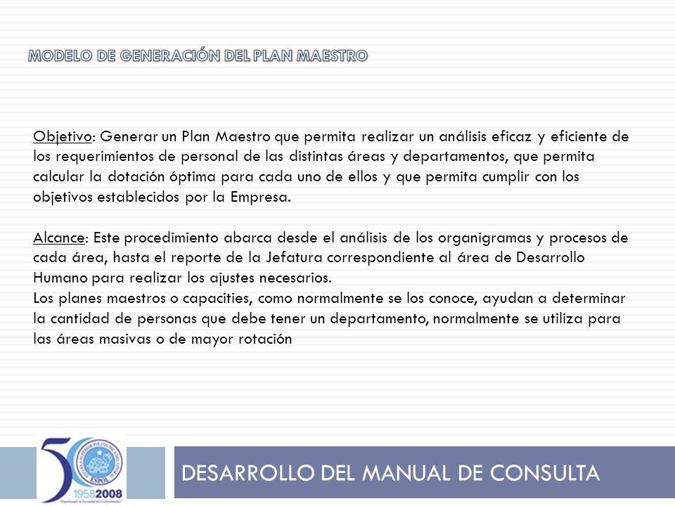 DESARROLLO DEL MANUAL DE CONSULTA Objetivo: Generar un Plan Maestro que permita realizar un análisis eficaz y eficiente de los requerimientos de perso
