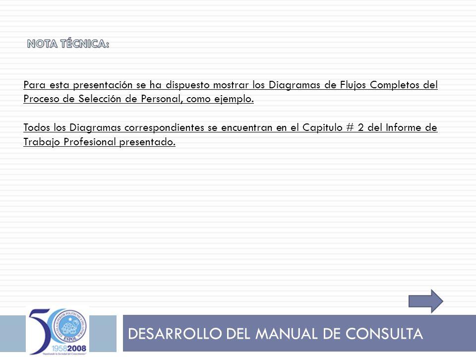 DESARROLLO DEL MANUAL DE CONSULTA Para esta presentación se ha dispuesto mostrar los Diagramas de Flujos Completos del Proceso de Selección de Persona