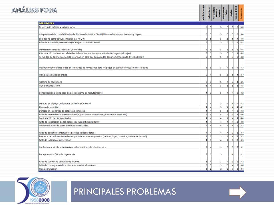 DESARROLLO DEL MANUAL DE CONSULTA 1.-El presente Manual debe servir como una referencia para ejecutar los procesos básicos de un área de gestión y dirección de personal.