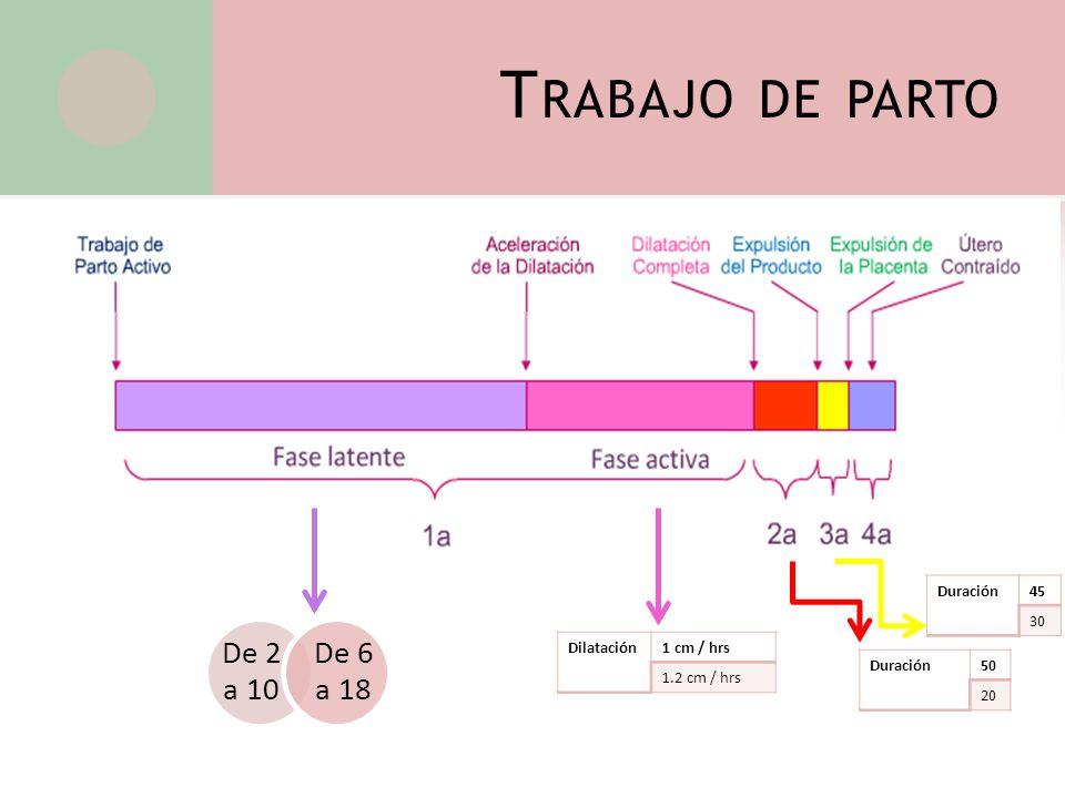 De 2 a 10 De 6 a 18 Dilatación1 cm / hrs 1.2 cm / hrs Duración50 20 Duración45 30 T RABAJO DE PARTO