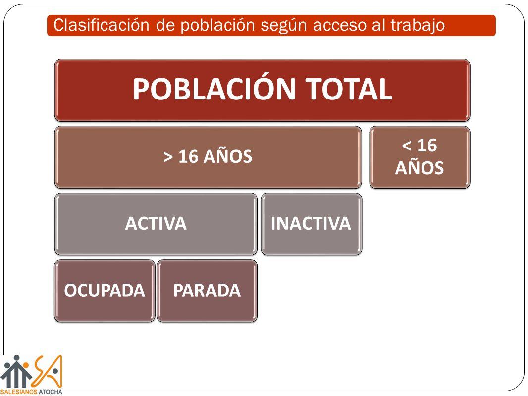 Clasificación de población según acceso al trabajo POBLACIÓN TOTAL > 16 AÑOSACTIVA OCUPADAPARADA INACTIVA < 16 AÑOS