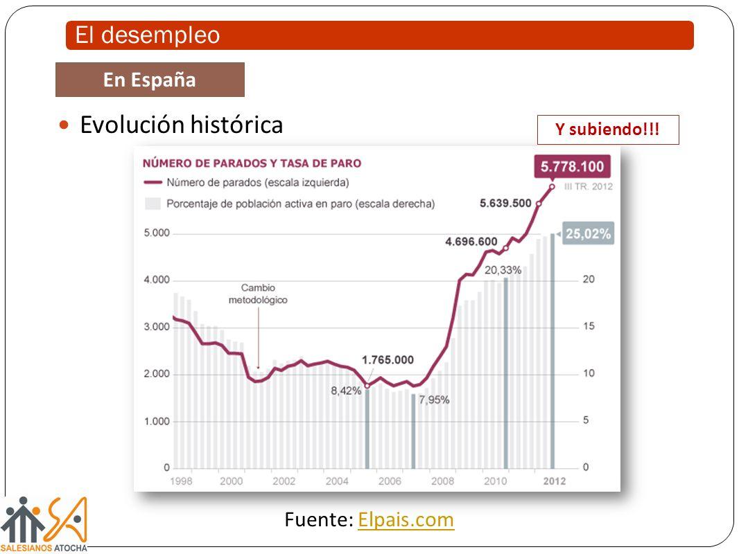 Evolución histórica En España Fuente: Elpais.comElpais.com Y subiendo!!!