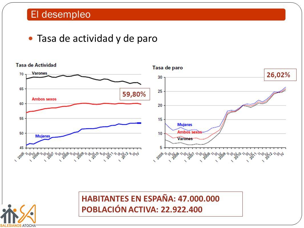 El desempleo Tasa de actividad y de paro 26,02% 59,80% HABITANTES EN ESPAÑA: 47.000.000 POBLACIÓN ACTIVA: 22.922.400